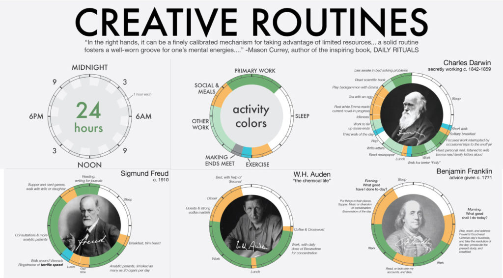 creative routines of famous people