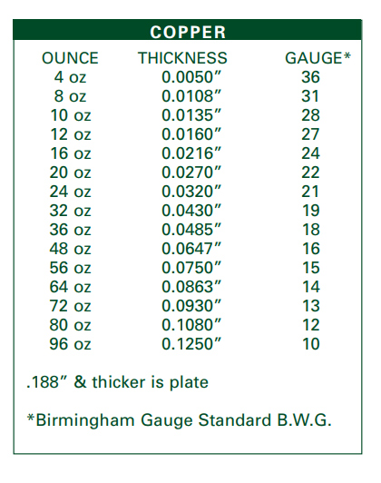 copper gauge chart -thickness in inches